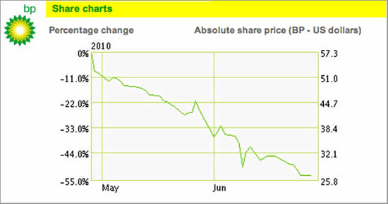 BP Share Price Chart